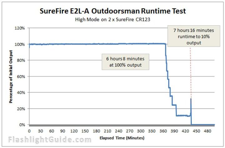SureFire E2L-A Runtime