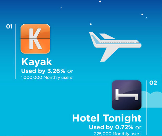 Las aplicaciones más usadas por los viajeros