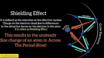 Shileding effect in atomic radius