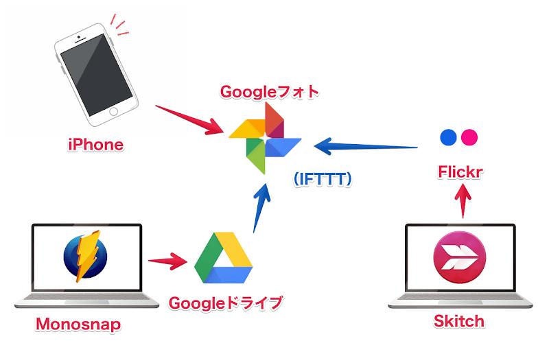各種サービスからGoogleフォトに集約