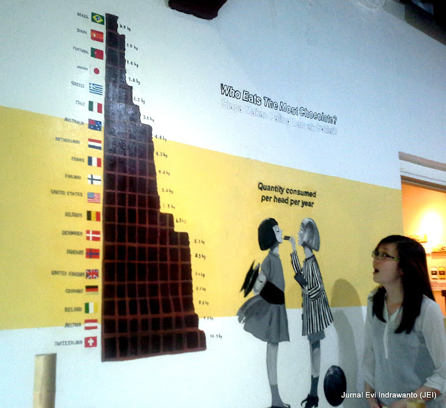 Who is eats the most chocolate? Indonesia tak ada di sini :)