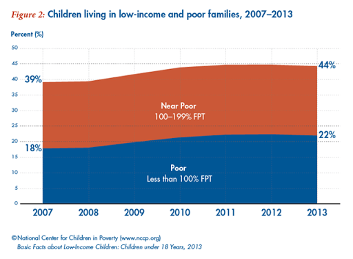 Graph of the Day US children living in lowincome and