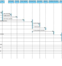 sequence diagram yang diusulkan pada operator [ 1280 x 680 Pixel ]