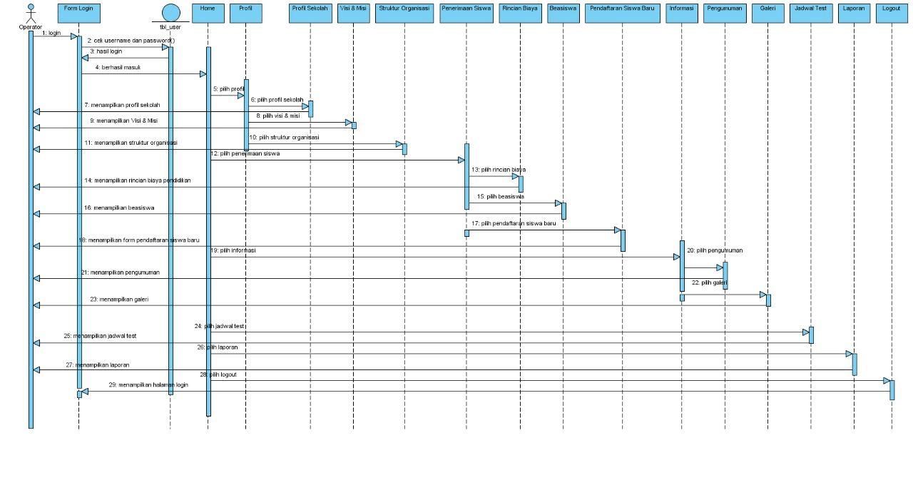 hight resolution of sequence diagram yang diusulkan pada operator