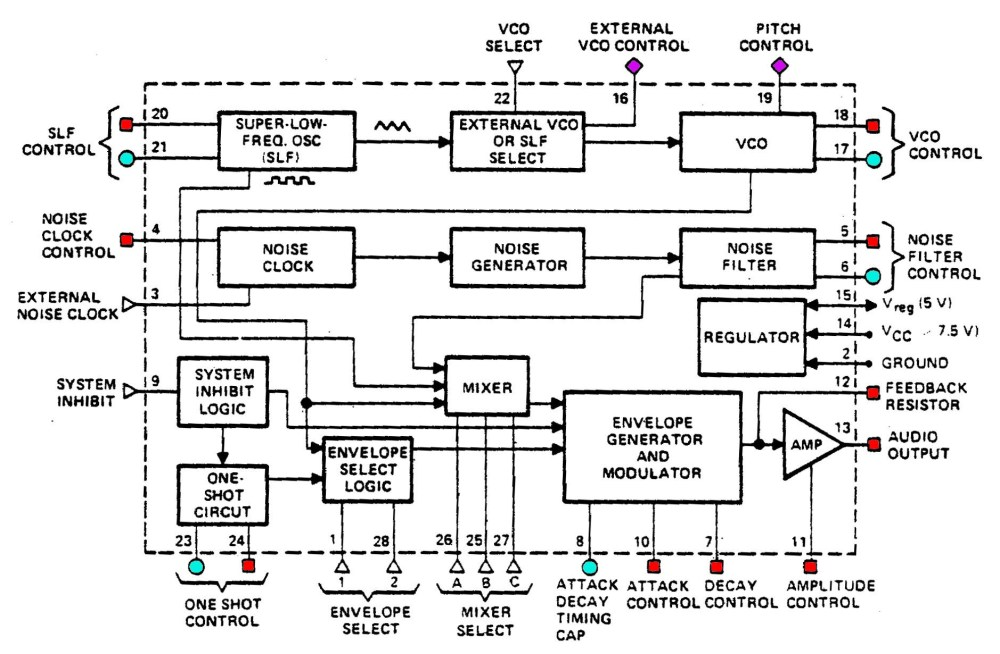 medium resolution of block diagram of the 76477 sound chip from the datasheet resistor inputs red