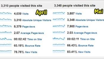 Trafik penyumbang prestasi blog untuk bulan Mei
