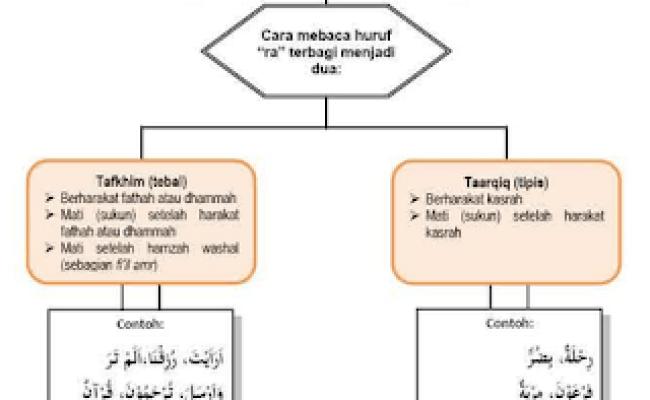 Contoh Bacaan Qolqolah Kubro Dan Sughro Rajin Doa Dubai Khalifa