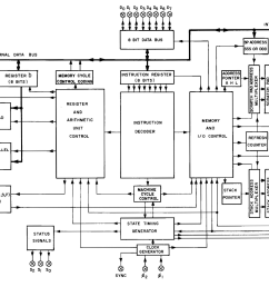 block diagram of the 8008 microprocessor from the user s manual  [ 2030 x 1318 Pixel ]