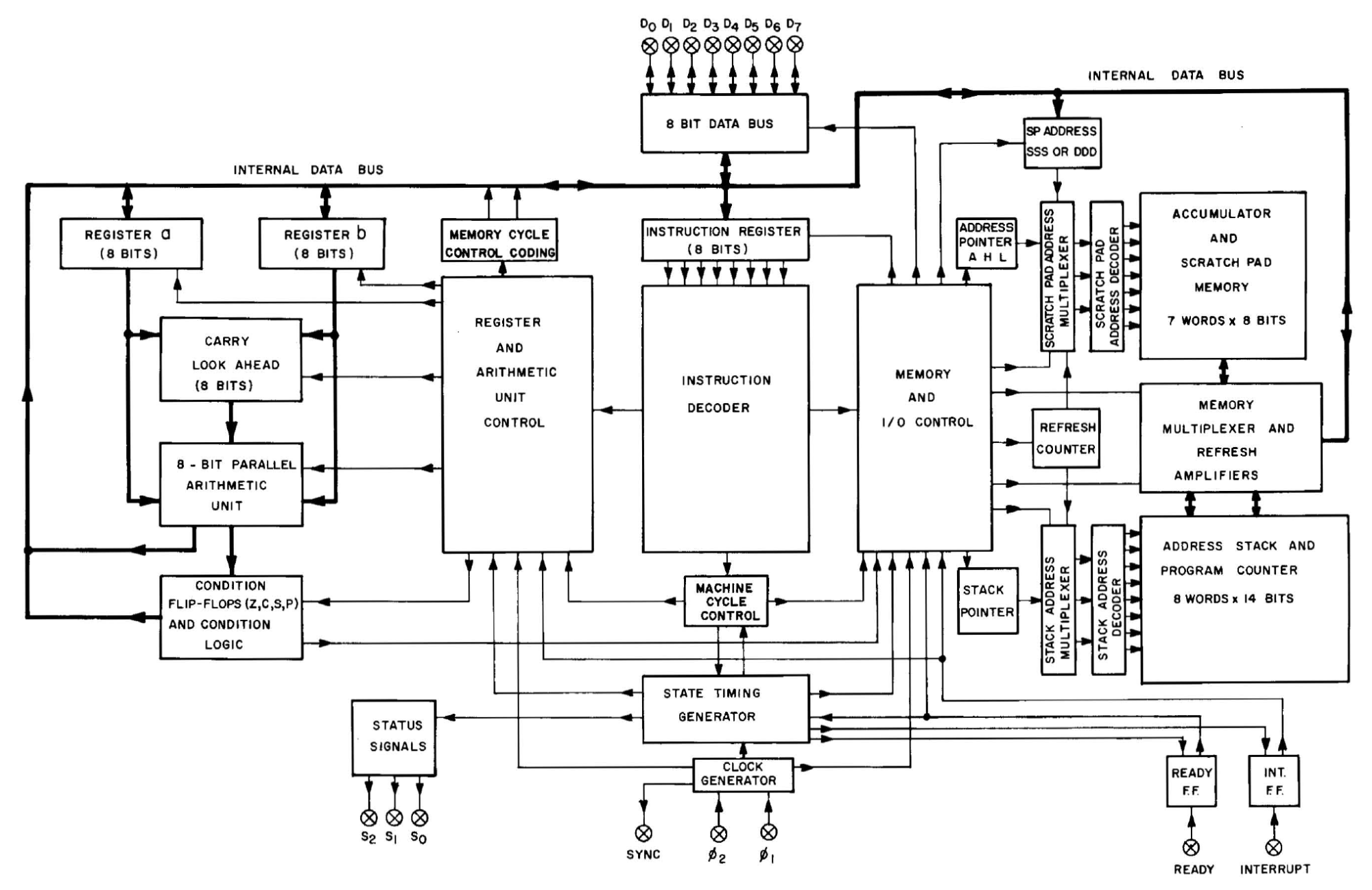 hight resolution of block diagram of the 8008 microprocessor from the user s manual