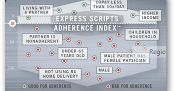 CMS Medicare Part D Program With Medication Therapy Management–Here Comes the Flawed Medication Adherence Prediction Scores. Make Sure Jane Doe ...