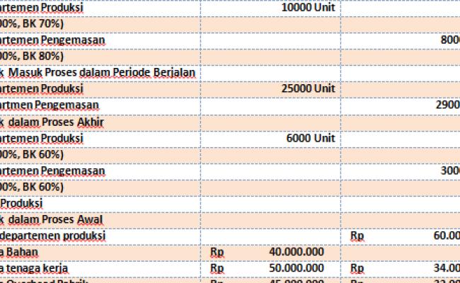 Contoh Soal Laporan Biaya Produksi Metode Fifo Mpkp Mas Raffi Cute766