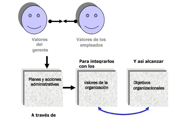 Ética básica del trabajo