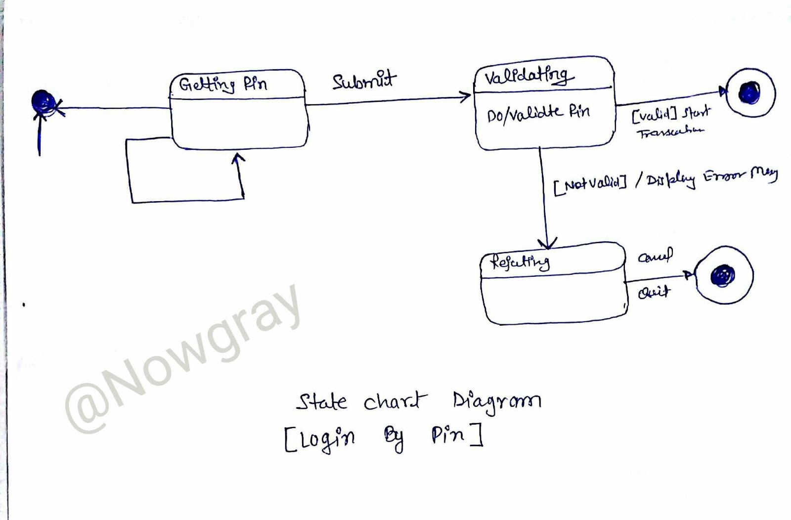 uml state chart diagram examples 1995 club car golf cart wiring mcs032 ng answers ignou group