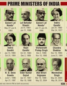 Prime ministers of india chart also live to learn rh livetolearn