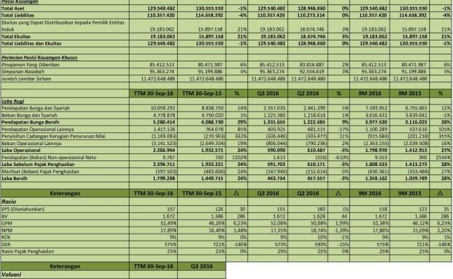Idx Investor Wika Analisis Laporan Keuangan Q3 2016 Cute766