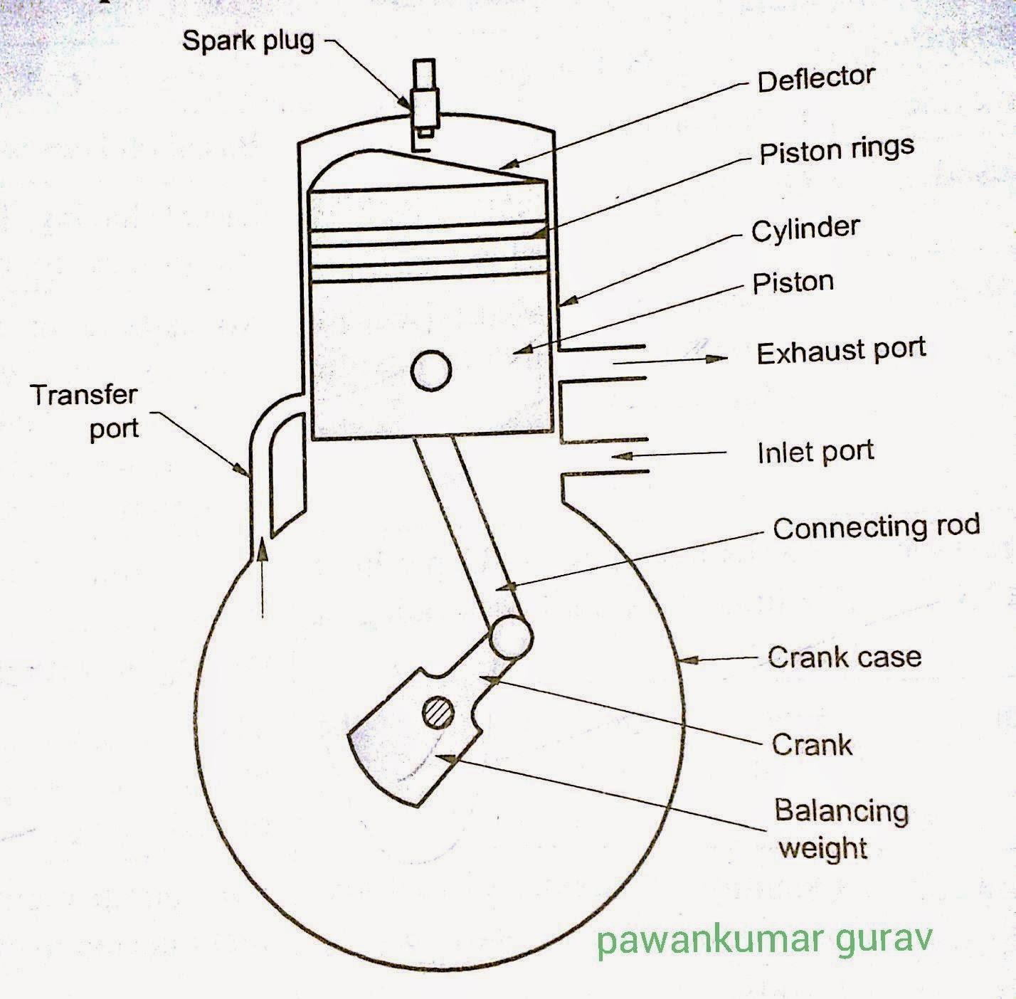 hight resolution of two stroke spark ignition engine diagram pawankumar gurav rh pawankumargurav com 2014 chevy spark engine diagram chevrolet spark engine diagram