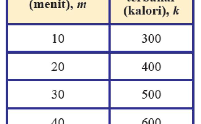 Ayo Kita Menalar Matematika Kelas 8 Hal 152 Cara Golden