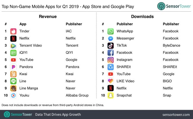 Here Are The Most Downloaded Apps And Games On Google Play And Apple App Store In Q1 2019