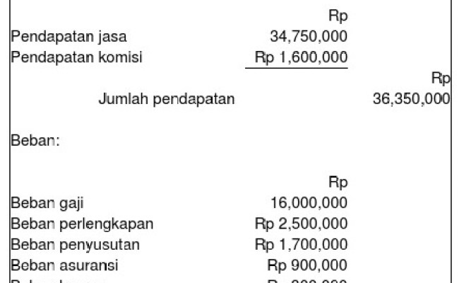 Contoh Soal Laporan Keuangan Perusahaan Manufaktur Dan Jawabannya Kumpulan Contoh Laporan Cute766