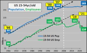 La population active diminuant – la production de richesse diminue – l'effondrement économique est inévitable