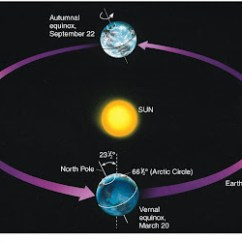 Earth Tilt And Seasons Diagram Trs Cable Weather David Bird Science Why Do We Have Part 2 Is It Because Of The S