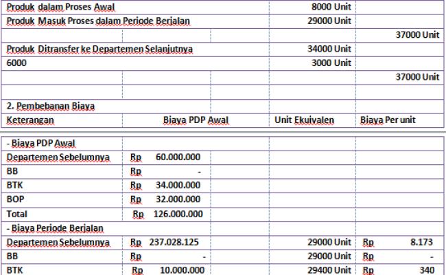 Contoh Soal Laporan Biaya Produksi Metode Fifo Mpkp Cute766