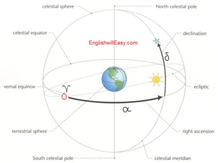 Celestial Coordinate System   Celestial sphere, Celestial equator, vernal equinox, terrestrial sphere, South celestial pole,  North celestial pole, declination, ecliptic, right ascension, celestial meridian