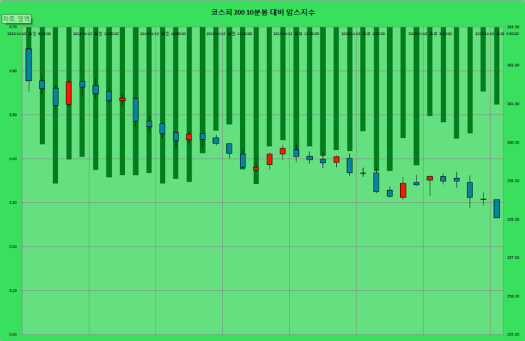 2013-11-13 코스피10분 암스지수