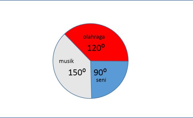 Contoh Soal Diagram Lingkaran Derajat Dan Pembahasannya Cute766