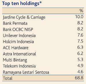 Aberdeen Indonesia Equity top 10 holdings