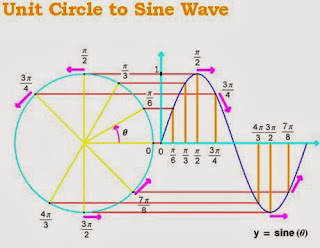 mechanical wave diagram picture of water cycle simulation device wendy banner sed695b4 a is form energy transfer that involves vibration material substance or an electromagnetic field the propagated by