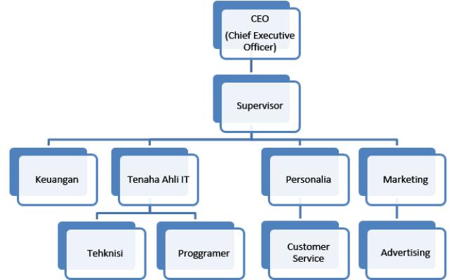 Struktur Organisasi Perusahaan Online Shop Berbagi Struktur Cute766