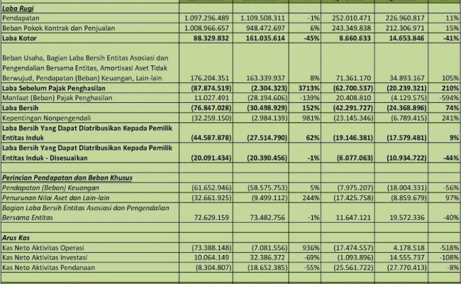 Idx Investor Indy Analisis Laporan Keuangan Q4 2015 Cute766