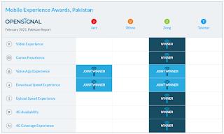 Zong Sweeps Prestigious Customer Mobile Experience Awards