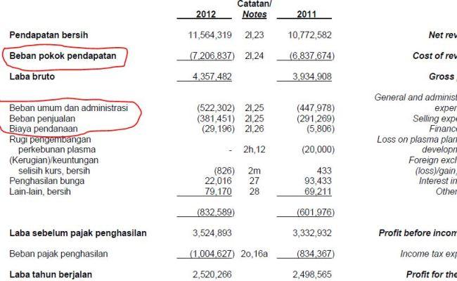 Contoh Soal Dan Jawaban Analisis Rasio Laporan Keuangan Cute766