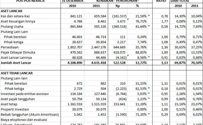 Analisis Perbandingan Laporan Keuangan Komparatif Cute766