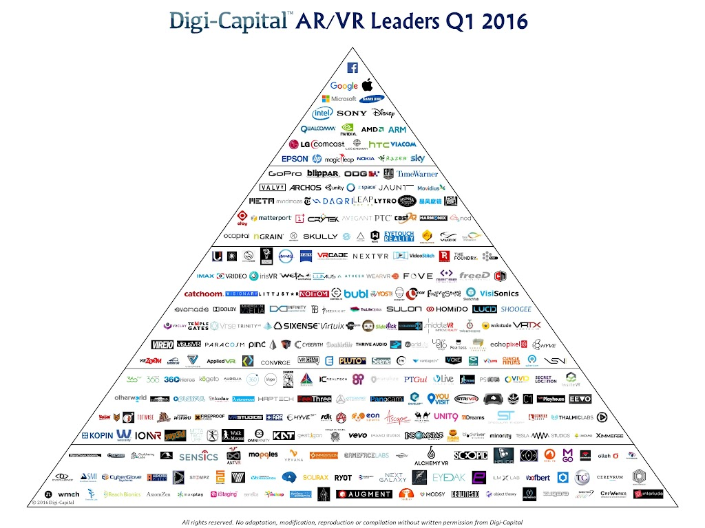 Digi-Capital-ARVR-Leaders-Q1-2016