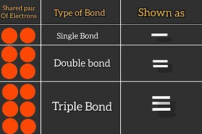 Covalent bond,covalent bonding,single ,double bond,triple bond