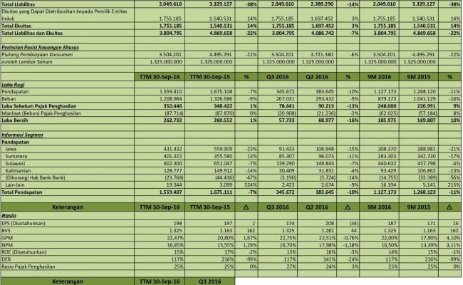Laporan Keuangan Unvr Q3 2020