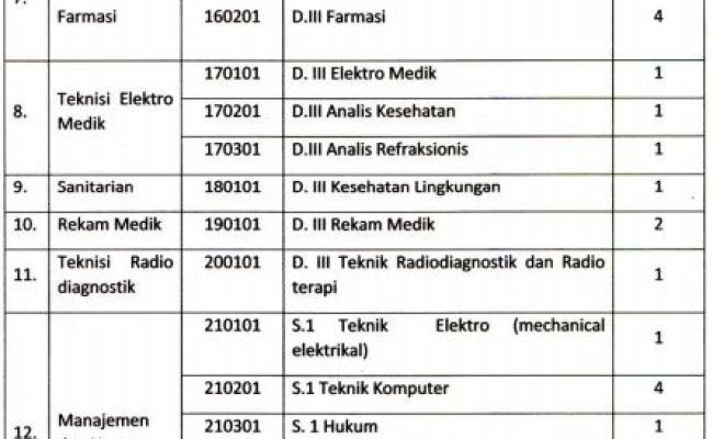 Pendaftaran Nusantara Sehat Tahun 2017 Lokernas Rekrutmen Lowongan Kerja Bumn Cpns Mei 2020 Cute766