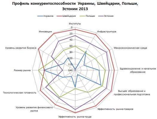 конкурентоспособность украинской экономики