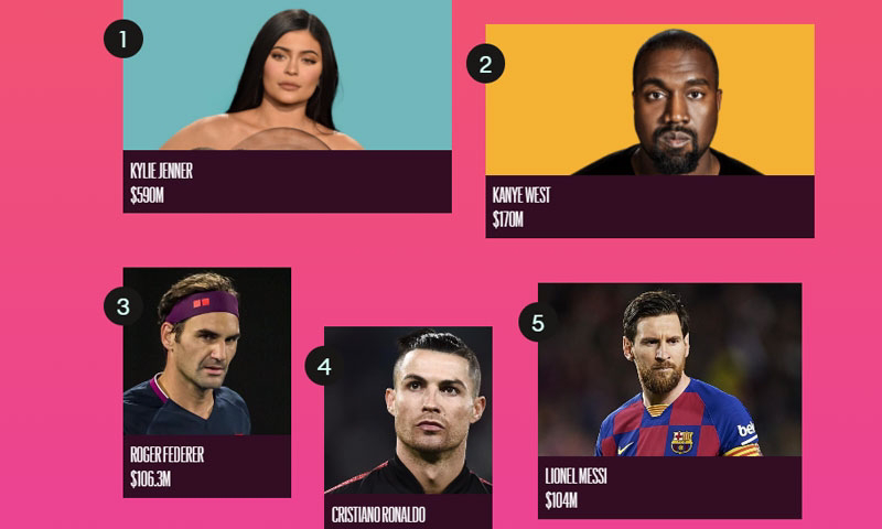 Who made Fortune in this Year. Forbes reveals The highest paid celebrities in 2020
