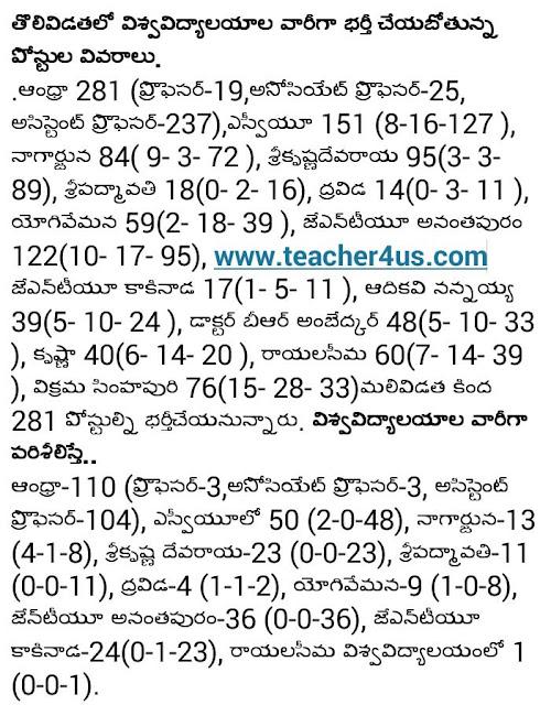 AP Lecturer Posts Notification 2016 University Wise Vacancies-1385 Posts