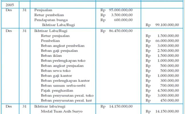 Contoh Soal Jurnal Penyesuaian Perusahaan Jasa Akuntansi Id Cute766
