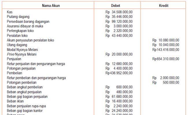 Contoh Soal Neraca Saldo Perusahaan Dagang Contoh Soal Terbaru Cute766