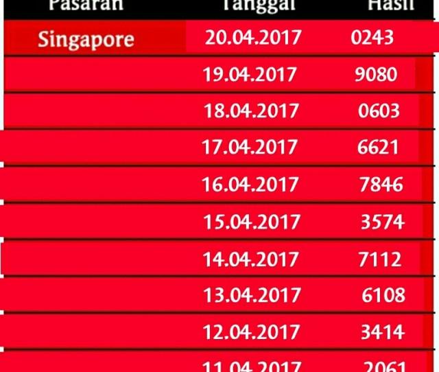Cara Prediksi Nomor Togel Jitu Data Togel Hongkong Keluar