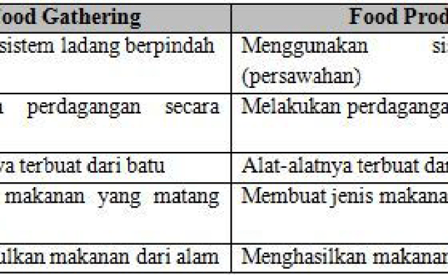Contoh Soal Latihan Usbn 2020 Sma Pelajaran Sejarah Indonesia Dan Kunci Jawaban Kurikulum Dubai Khalifa