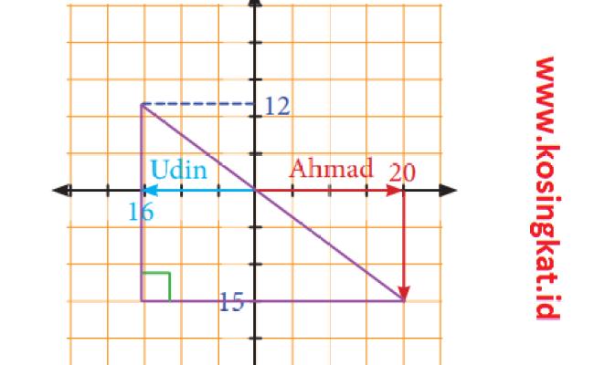 Kunci Jawaban Matematika Kelas 8 Halaman 22 23 Ayo Kita Cute766