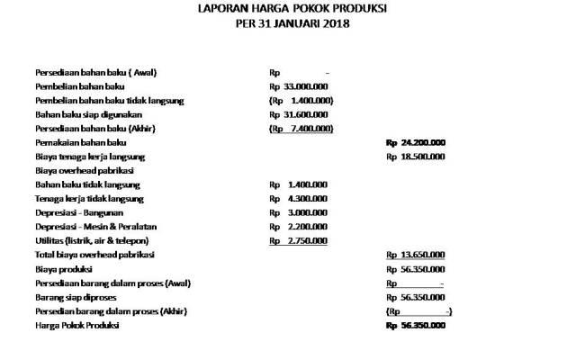 Akuntansi Biaya Menyusun Laporan Harga Pokok Produksi Dan Laporan Laba Rugi Perusahaan Manufaktur Cute766