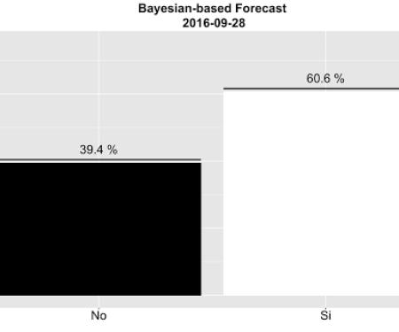 Bayesplot